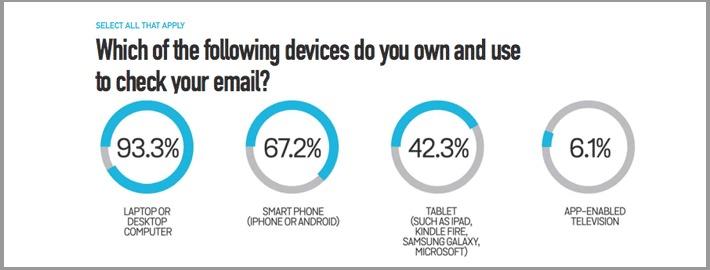 mobile email statistics
