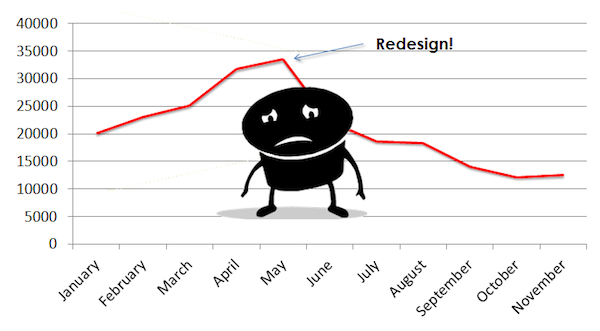 website traffic down affter redesign website