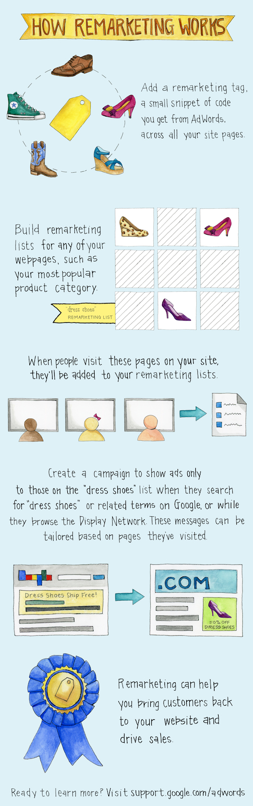 how to create display remarketing campaign