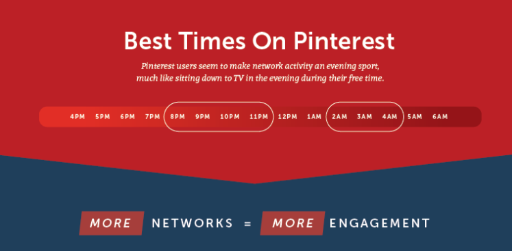 Best Time to Publish on Pinterest